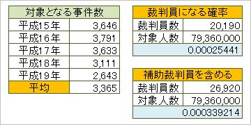 対象事件数と裁判員の数
