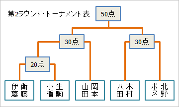 ROUND2トーナメント表