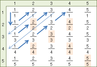 整数と有理数