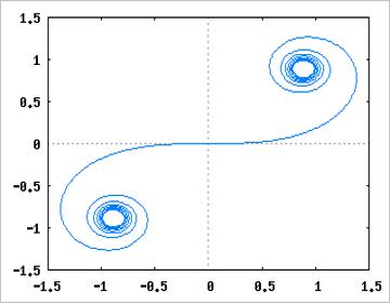 クロソイド曲線(コルヌ螺旋)の図