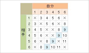 美しき数学の時間