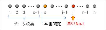 お見合い問題(1)