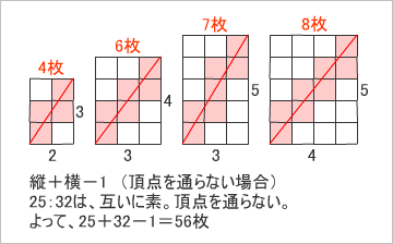 ダイアゴナル(3)