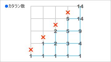 経路問題(6)