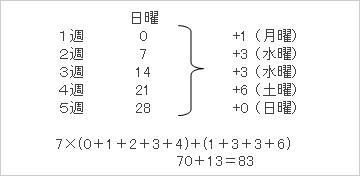 172講(1)